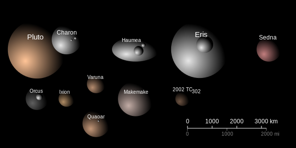 All about Transneptunian objects and news