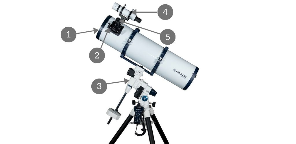 anatomy of a telescope