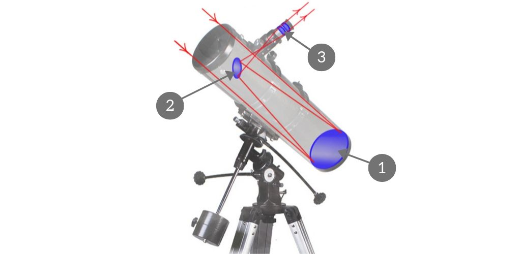 reflecting telescope scheme
